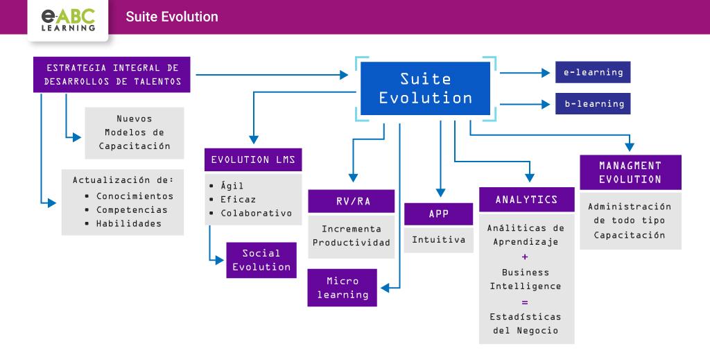 suite evolution